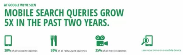 mobile-search-query-growth