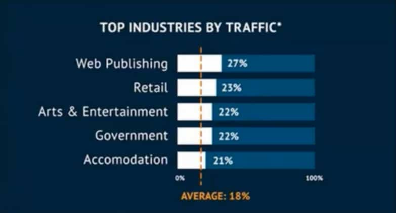 mobile-traffic-of-top-industries