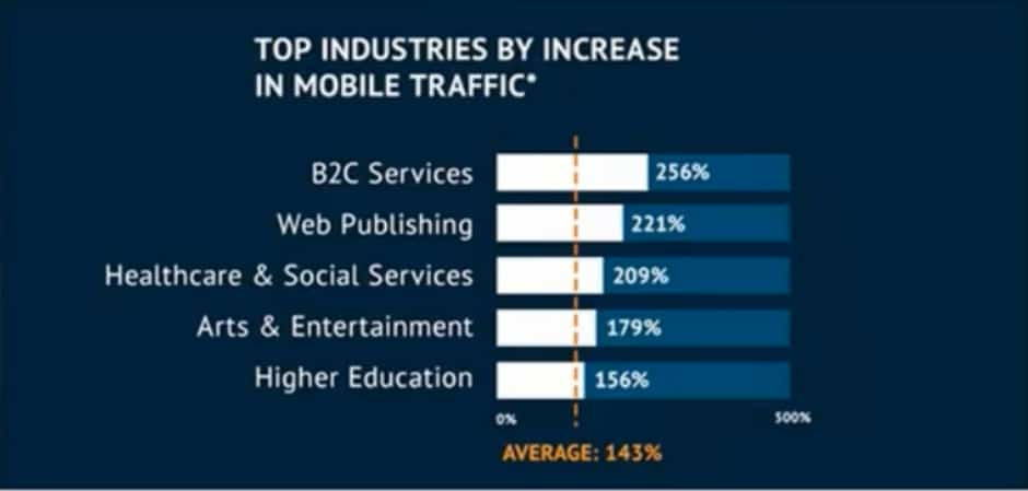 top-industries-by-increase-in-mobile-traffic