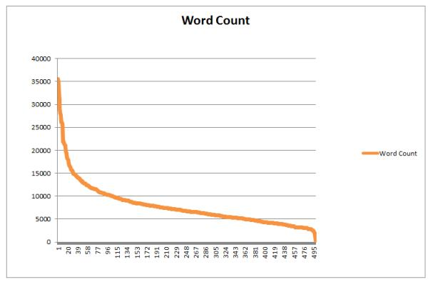 links-based-on-word-count