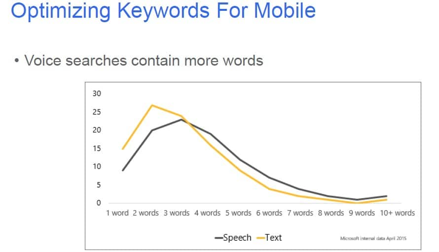 optimising keywords for mobile