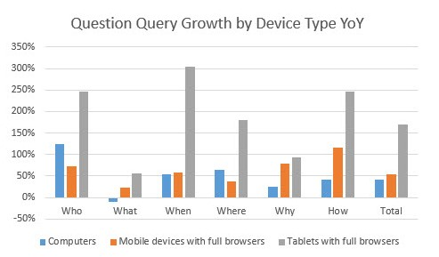 question query growth by device type