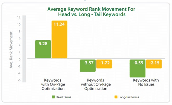 long-tail keywords vs shot-tail keywords in ranking