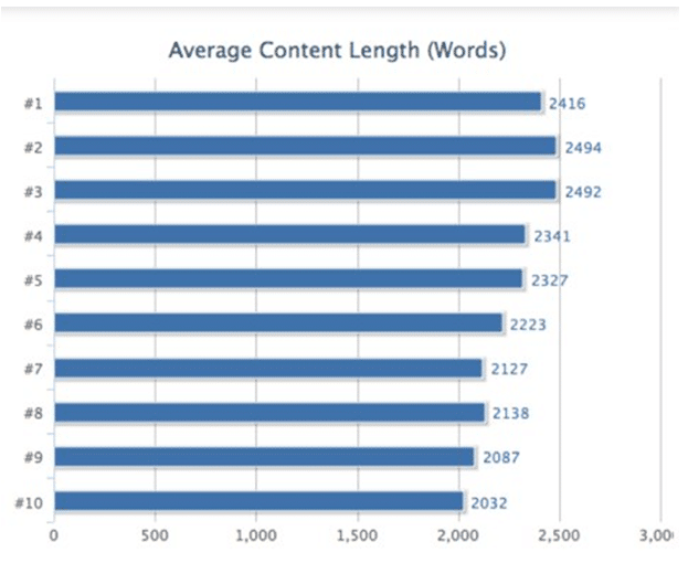 average content length