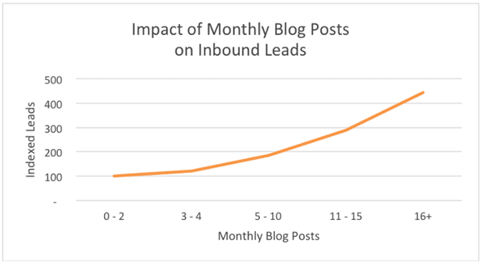 number of monnthly blog posts for lead generation