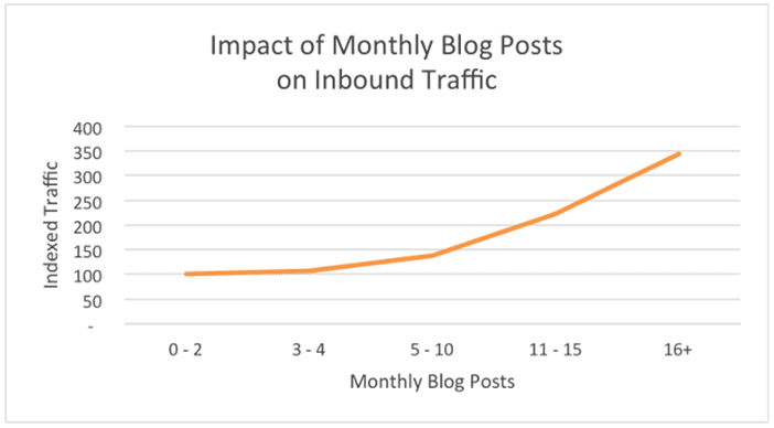ideal number of monthly blog posts