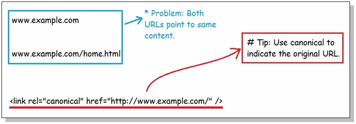 On-page optimisation that boosts website rankings