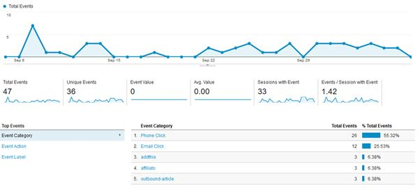 Event Tracking on Google Analytics