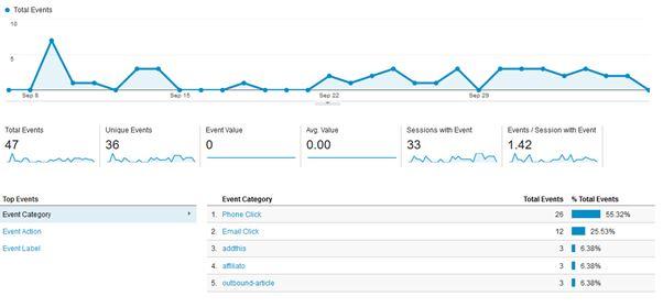 Event Tracking on Google Analytics