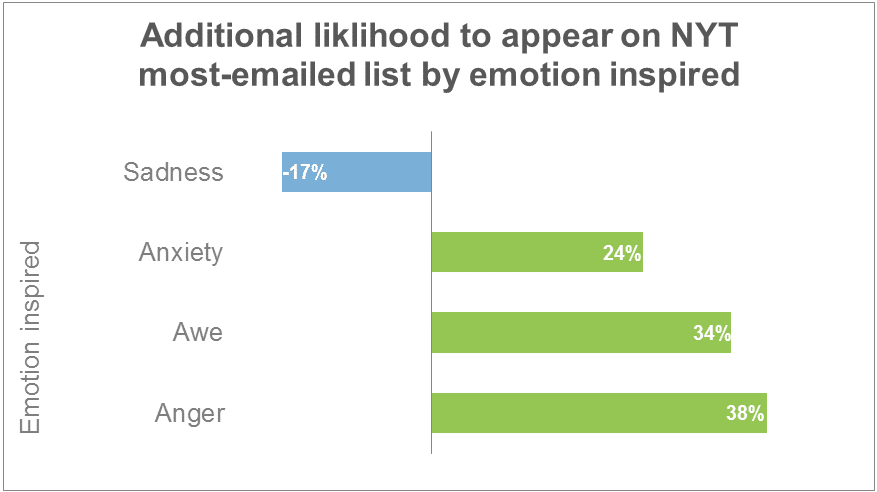 Emotion Inspired By Different Type Of Content Via Buffer