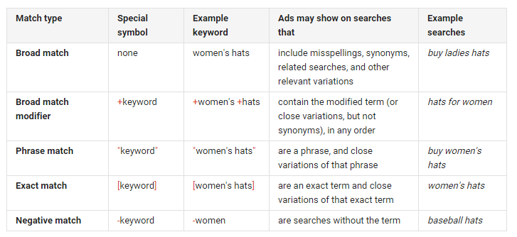 Google AdWords keyword format types how they work and examples