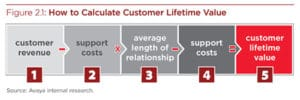 Google AdWords - Customer Life Time Value