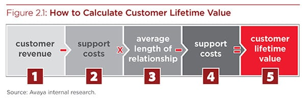 Google Ads - Customer Life Time Value