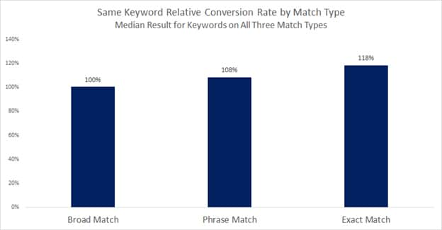conversions-of-differrent-keyword-match-types in Google AdWords