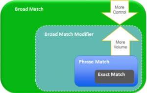 keyword-matching-types in GoogleAdwords