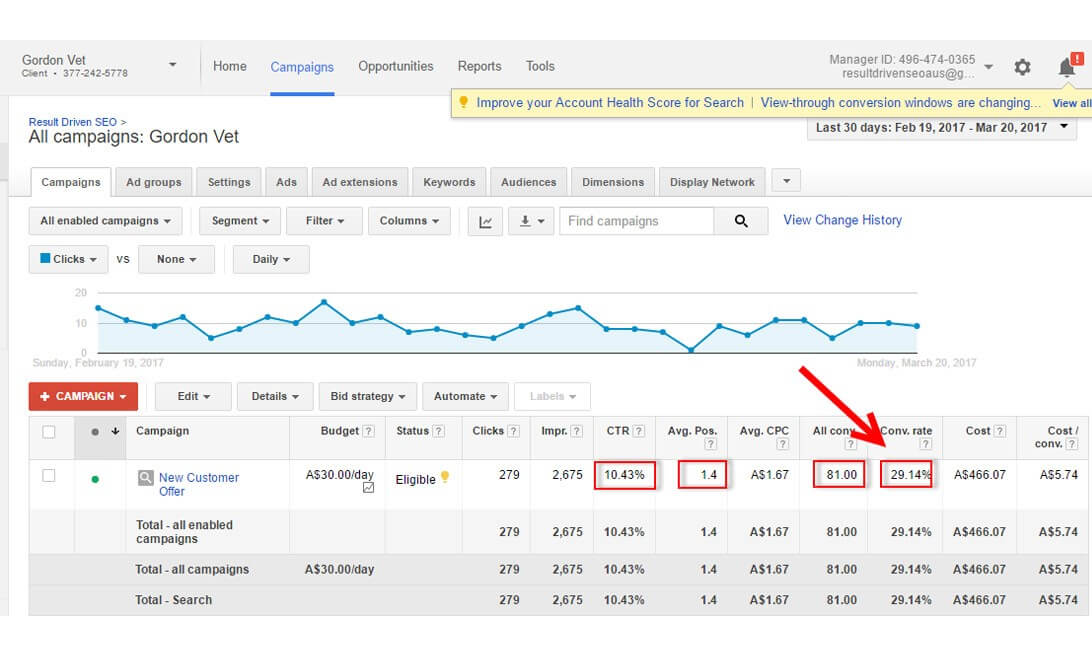 High performing Google AdWords campaign with incredibly high Click through Rate (CTR) of 10.43% and Conversion Rate of 29.14%