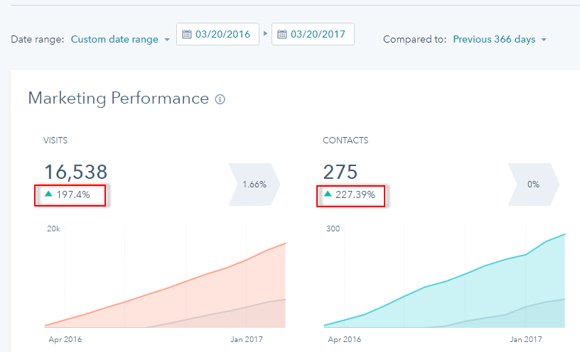 Online marketing performance on Landing page, Blogging and emailing campaigns