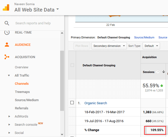 Monthly traffic growth after 7 months in the campaign