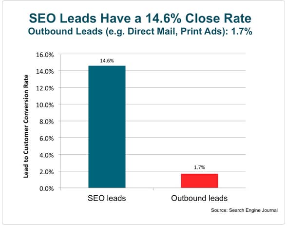 seo leads conversion rates