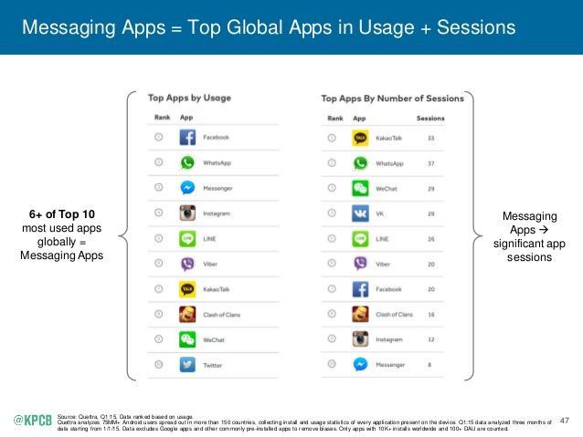 top global messaging apps