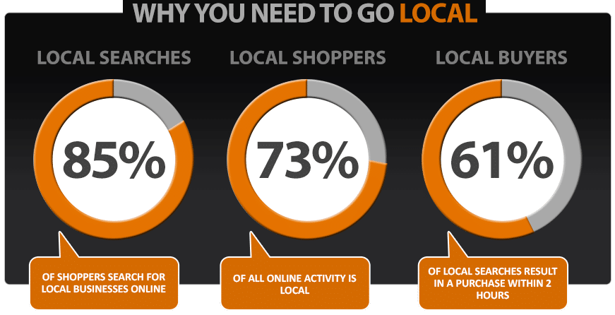 why do you need local seo