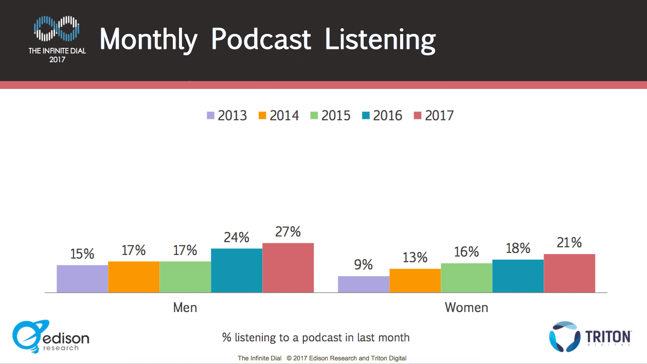 podcast for online marketing