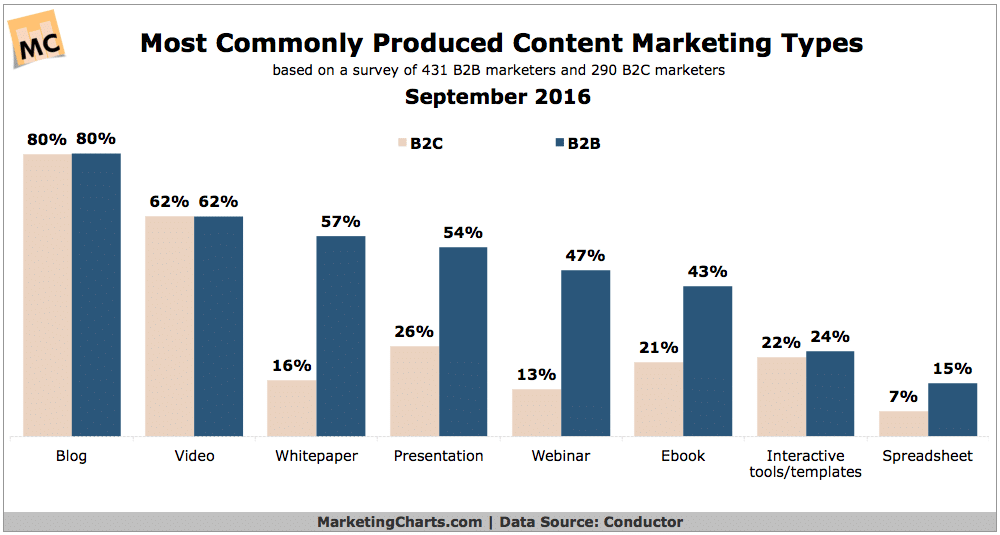 webinar content marketing stats