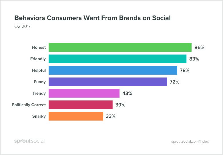 what users want from brands on social media